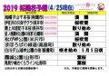 2019置賜地域の桜の名所の開花予報(4月25日現在):画像