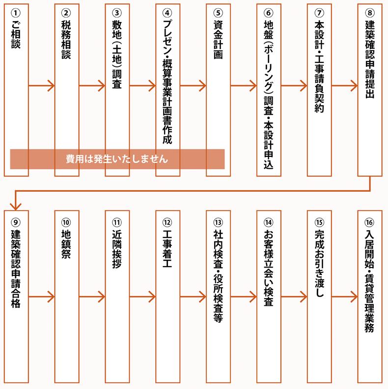 計画・設計〜調査・施工〜完成までの流