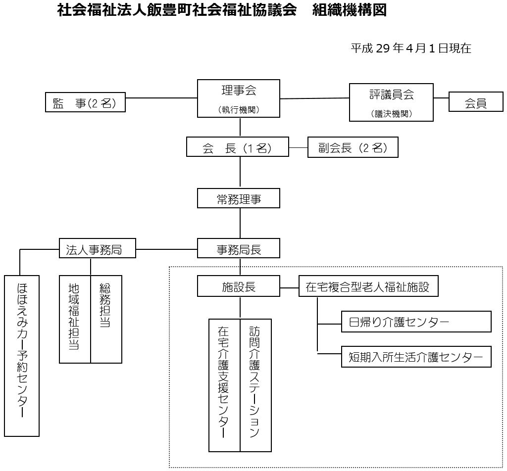 飯豊町社会福祉協議会組織機構図