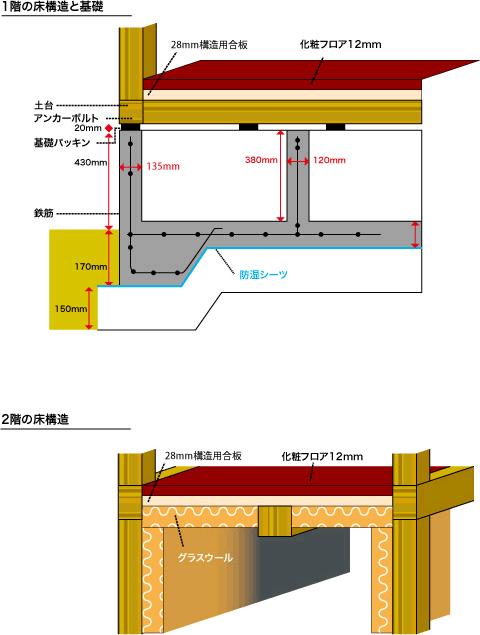 住まいの構造|耐震対策