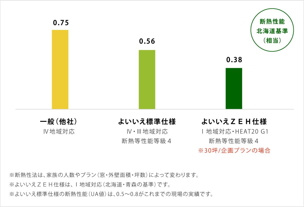 断熱性能(UA値)比較表