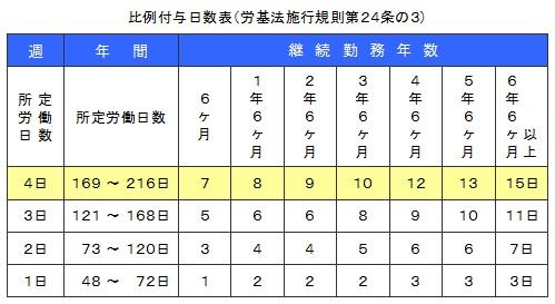 比例付与日数表(労基法施行第24条の3)