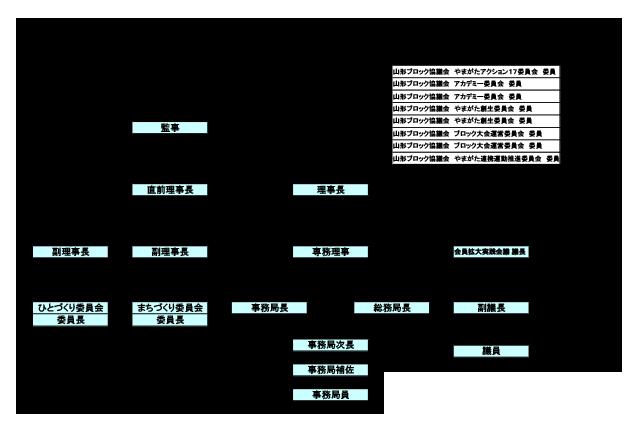 2018年組織図