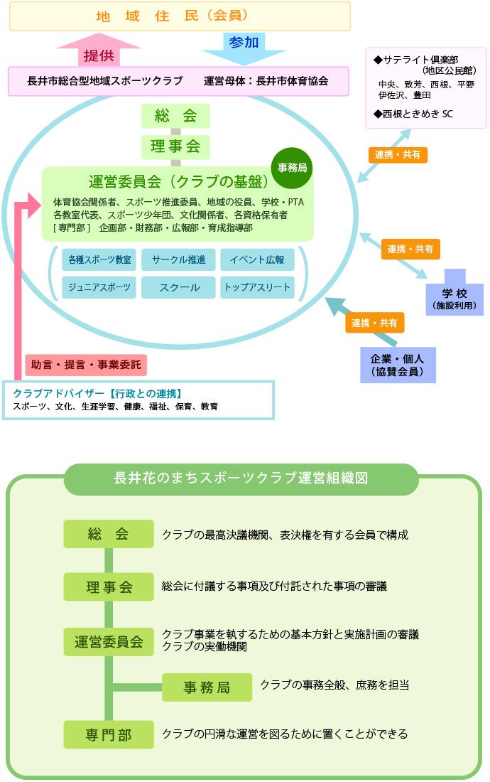 組織関係図