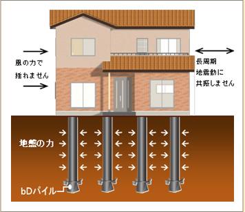 免震技術の特徴