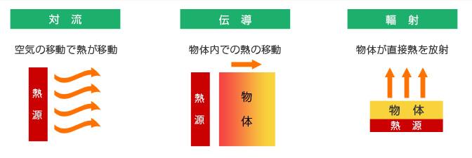 私たちの感じている熱移動の3原則とは、空気が移動することで熱が移動する【対流】、物を伝わって熱が移動する【伝導】、熱が直接放射される【輻射】があります。