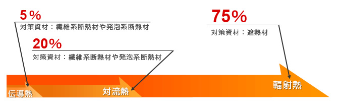 伝導熱が全体の5%、対流熱が20%、輻射熱が75%です。断熱の考え方は、この伝導熱を断とうとする工法です。