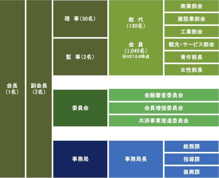 寒河江市商工会/組織図