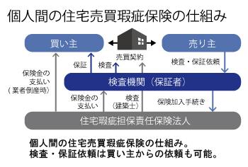 既存住宅売買瑕疵保険の図(個人間売買の場合)